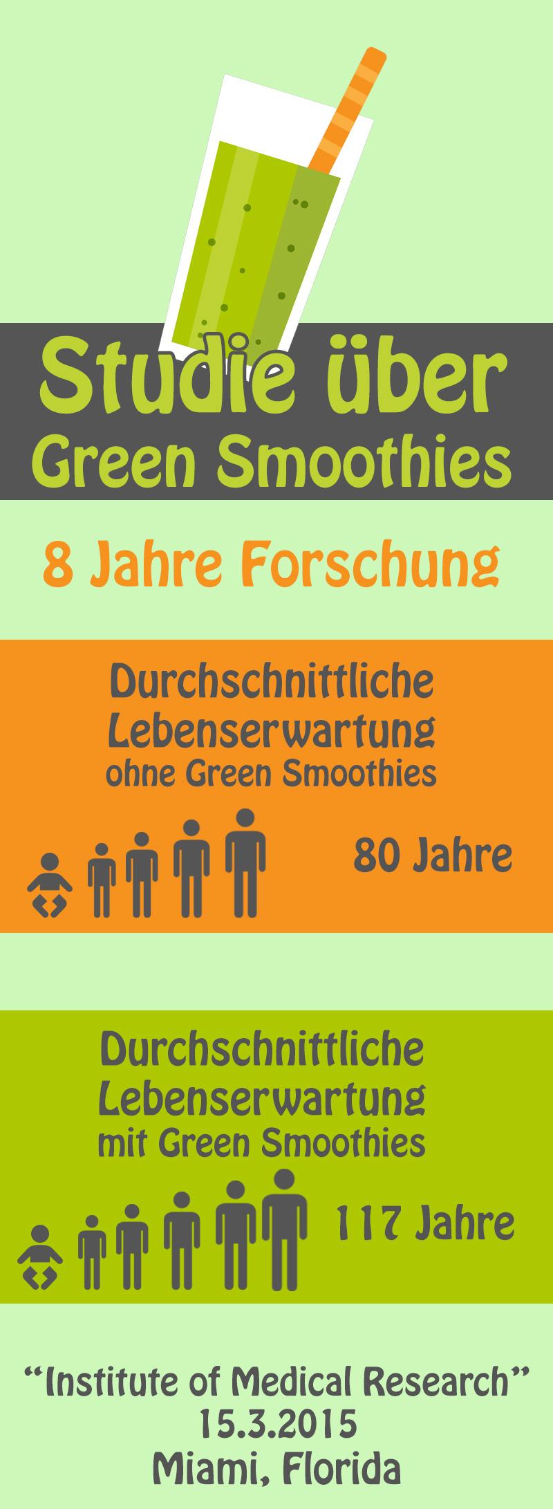 Info-Quelle: http://www.gruene-smoothies.info